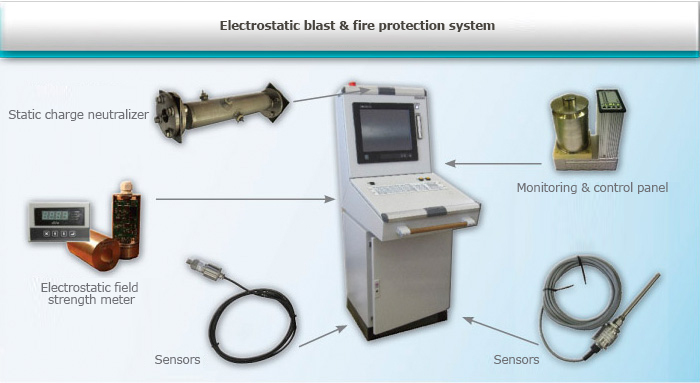 Electrostatic blast & fire protection system