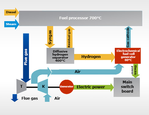 Hybrid power plant with solid polymer fuel cells