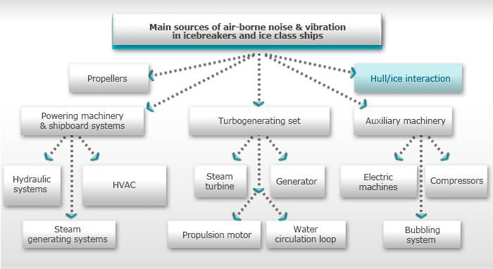 Main sources of air-borne noise & vibration in icebreakers and ice class ships